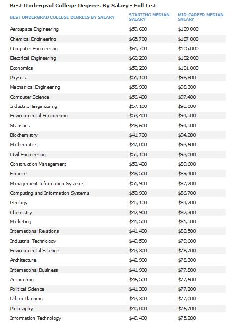 Math best majors for the future